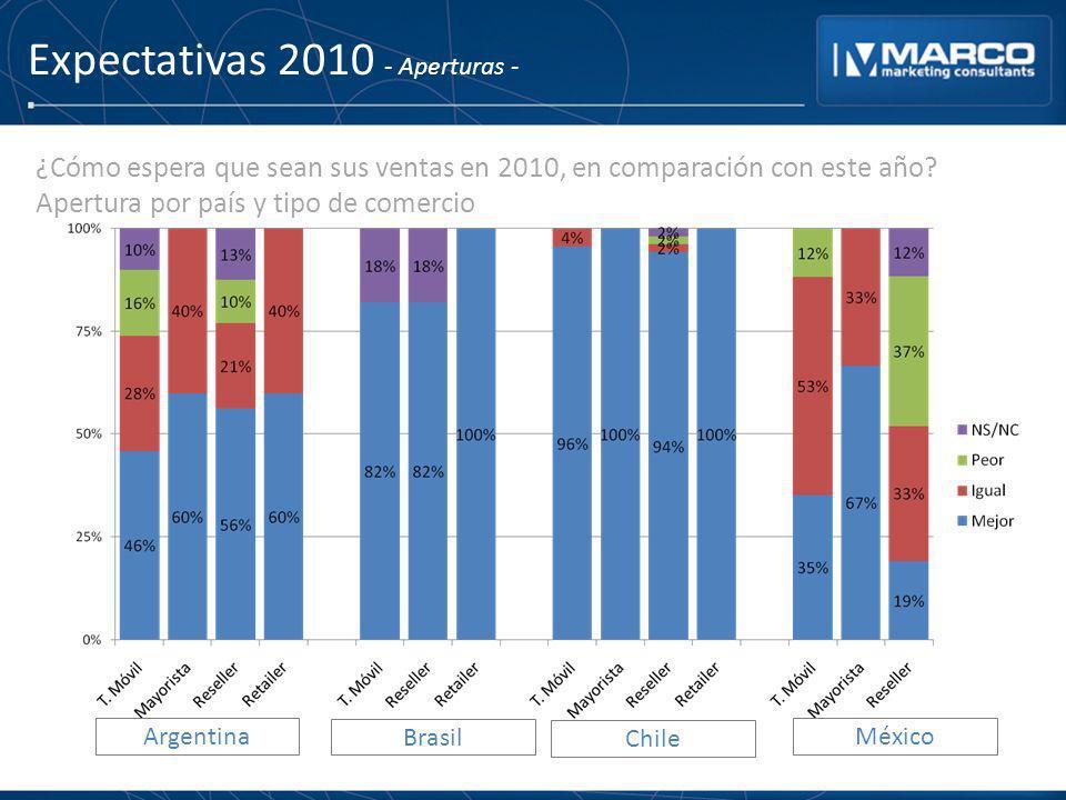 Expectativas 2010 - Aperturas - Argentina Brasil Chile México ¿Cómo espera que sean sus ventas en 2010, en comparación con este año? Apertura por país
