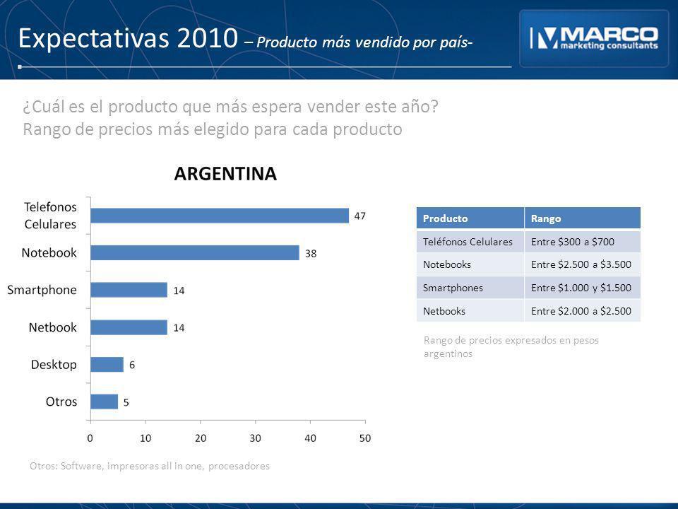 Expectativas 2010 – Producto más vendido por país- ProductoRango Teléfonos CelularesEntre $300 a $700 NotebooksEntre $2.500 a $3.500 SmartphonesEntre