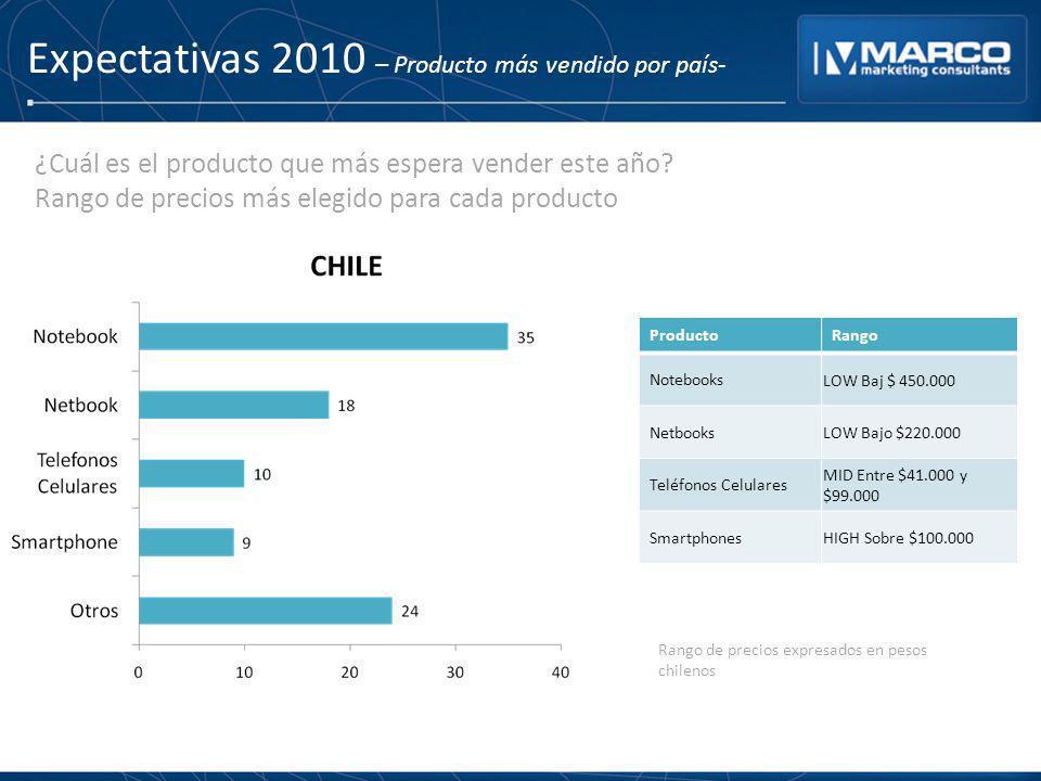 Expectativas 2010 – Producto más vendido por país- ProductoRango Notebooks LOW Baj $ 450.000 Netbooks LOW Bajo $220.000 Teléfonos Celulares MID Entre