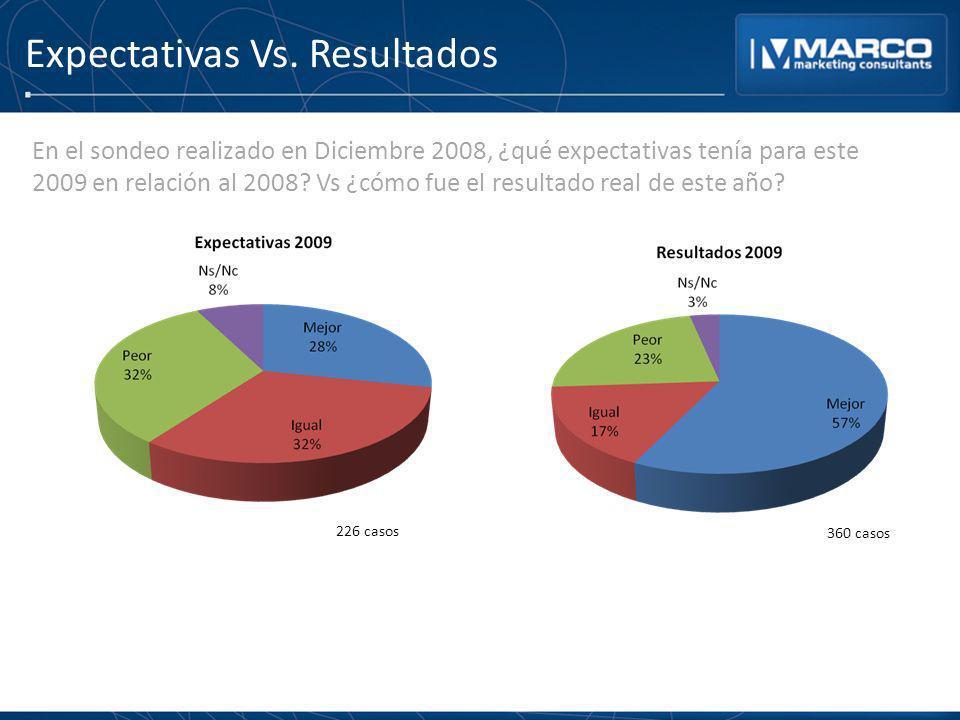 Expectativas Vs. Resultados En el sondeo realizado en Diciembre 2008, ¿qué expectativas tenía para este 2009 en relación al 2008? Vs ¿cómo fue el resu