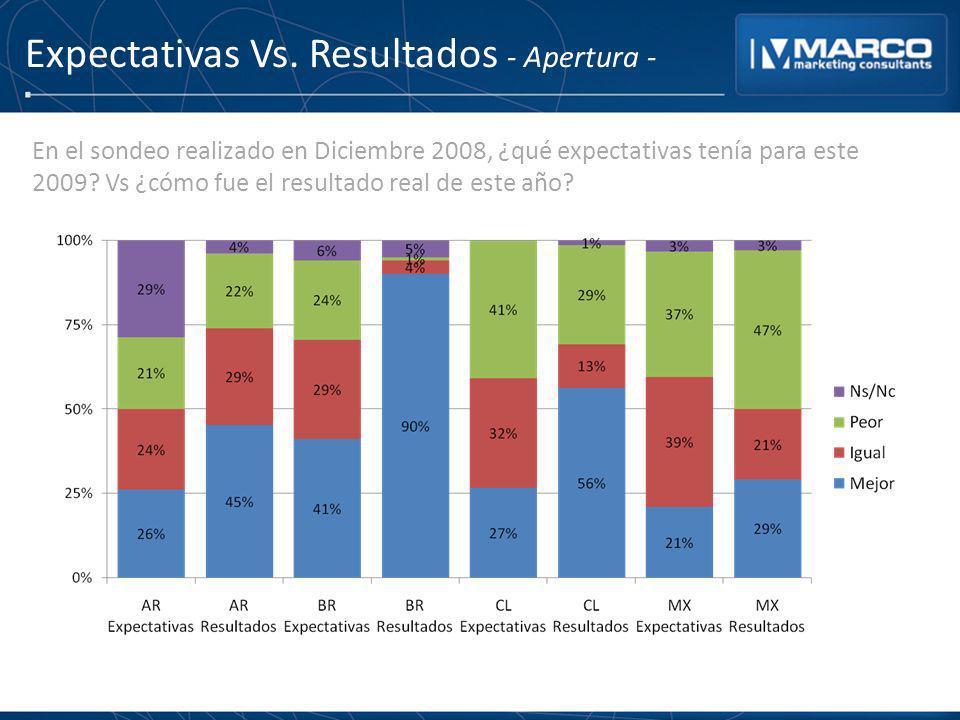 Expectativas Vs. Resultados - Apertura - En el sondeo realizado en Diciembre 2008, ¿qué expectativas tenía para este 2009? Vs ¿cómo fue el resultado r