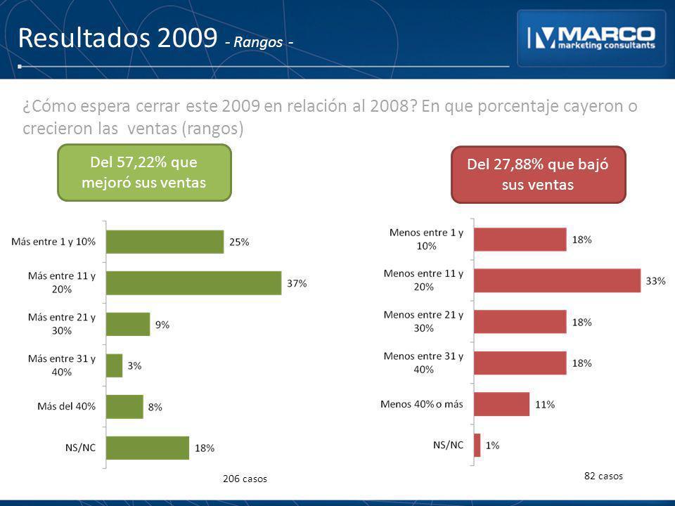 Resultados 2009 - Rangos - ¿Cómo espera cerrar este 2009 en relación al 2008? En que porcentaje cayeron o crecieron las ventas (rangos) Del 57,22% que