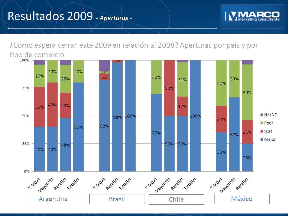 Resultados 2009 - Aperturas - ¿Cómo espera cerrar este 2009 en relación al 2008? Aperturas por país y por tipo de comercio Argentina Brasil Chile Méxi
