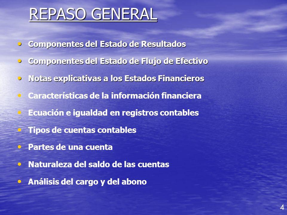 DEBEHABERDEBEHABER CUENTAS DE ACTIVOCUENTAS DE PASIVO DEBEHABER CUENTAS DE CAPITAL DEBEHABER CUENTAS DE INGRESO GANANCIAS DEBEHABER CUENTAS DE COSTO/ GASTO PERDIDAS Resúmen Analisis del Cargo y del Abono 5