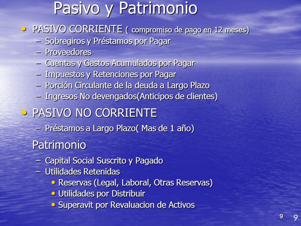 9 Pasivo y Patrimonio PASIVO CORRIENTE ( compromiso de pago en 12 meses) PASIVO CORRIENTE ( compromiso de pago en 12 meses) –Sobregiros y Préstamos po