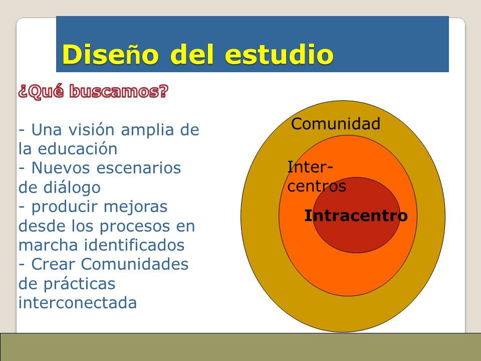 Dise ñ o del estudio rce Intracentro Comunidad Inter- centros