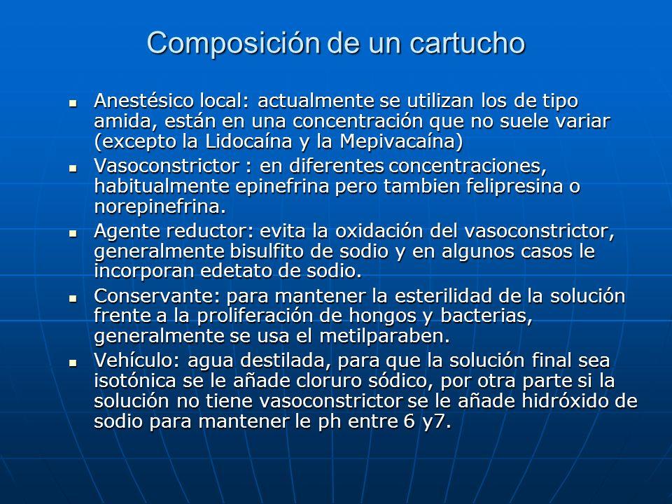 Composición de un cartucho Anestésico local: actualmente se utilizan los de tipo amida, están en una concentración que no suele variar (excepto la Lid