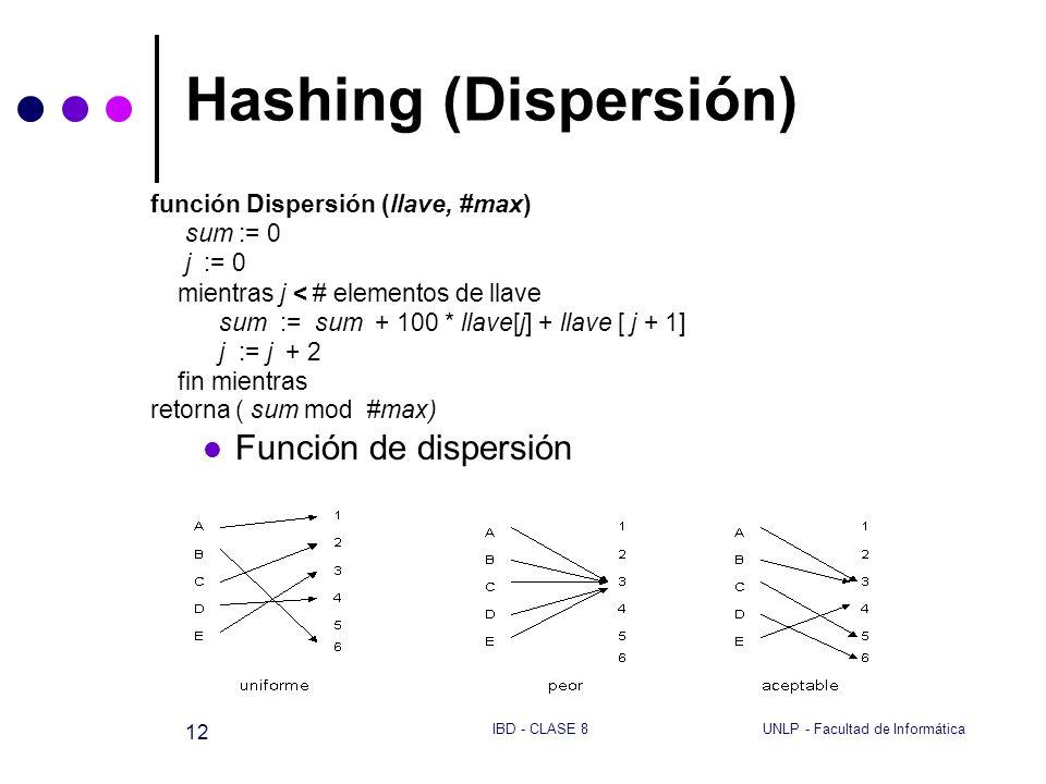 UNLP - Facultad de InformáticaIBD - CLASE 8 12 Hashing (Dispersión) función Dispersión (llave, #max) sum := 0 j := 0 mientras j < # elementos de llave