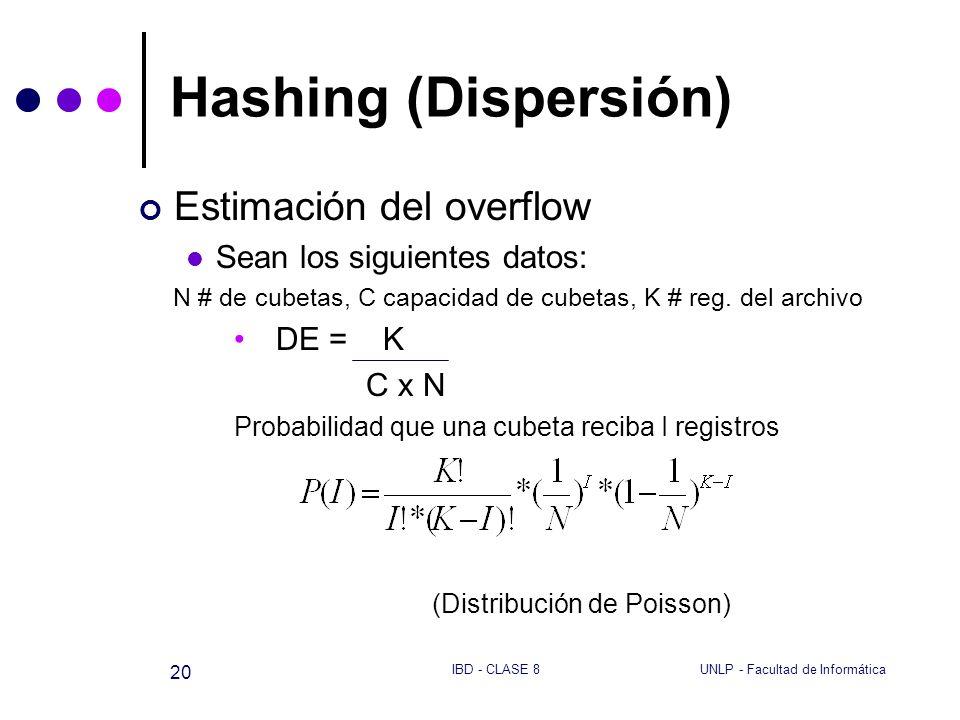 UNLP - Facultad de InformáticaIBD - CLASE 8 20 Hashing (Dispersión) Estimación del overflow Sean los siguientes datos: N # de cubetas, C capacidad de