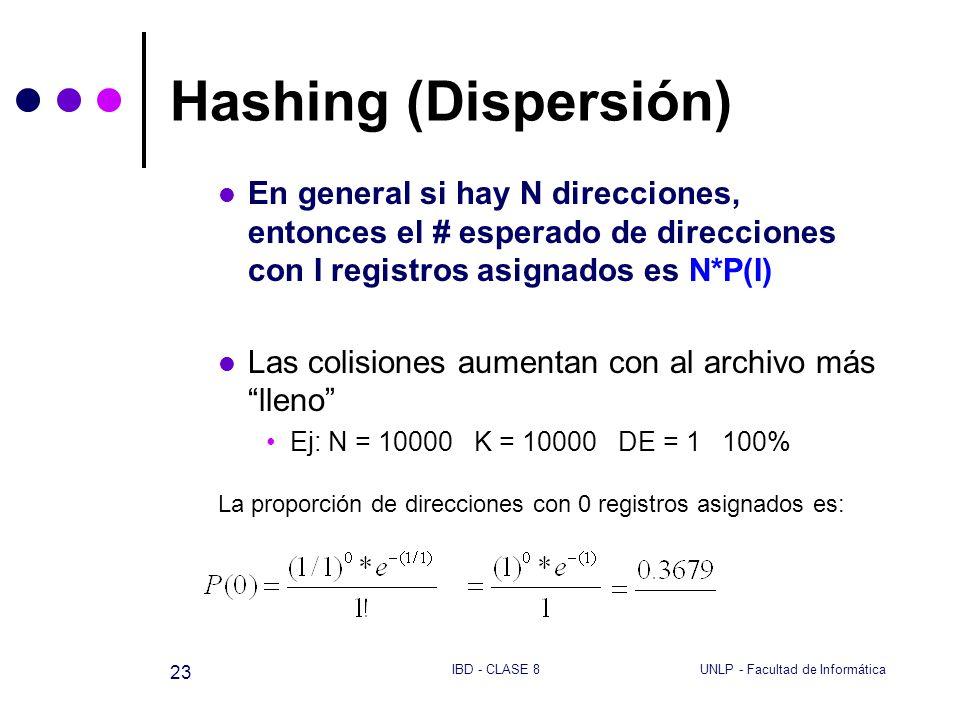 UNLP - Facultad de InformáticaIBD - CLASE 8 23 Hashing (Dispersión) En general si hay N direcciones, entonces el # esperado de direcciones con I regis