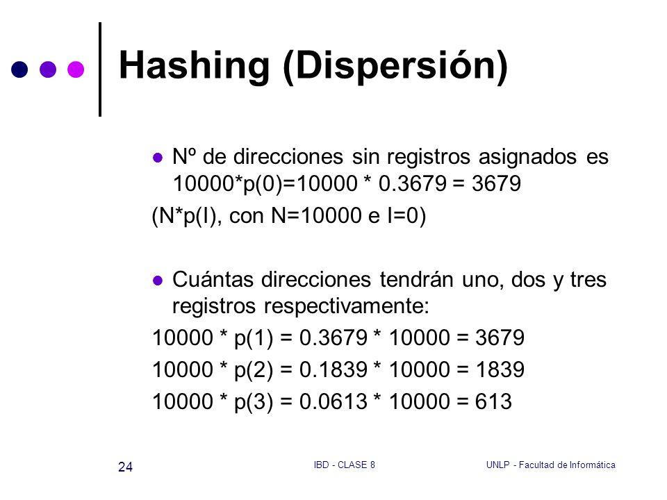UNLP - Facultad de InformáticaIBD - CLASE 8 24 Hashing (Dispersión) Nº de direcciones sin registros asignados es 10000*p(0)=10000 * 0.3679 = 3679 (N*p