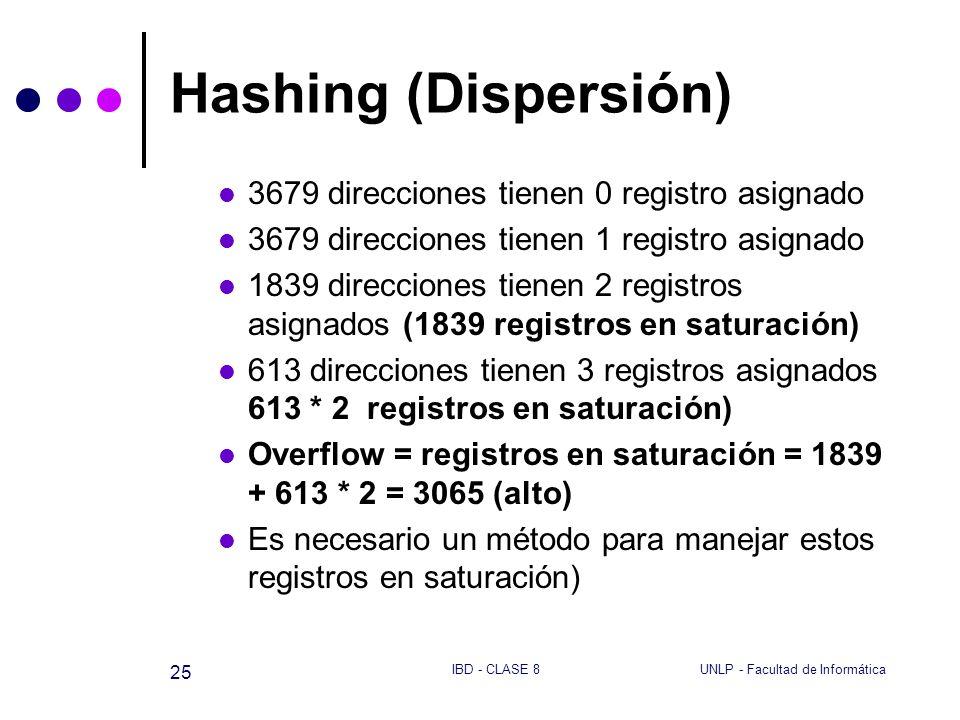 UNLP - Facultad de InformáticaIBD - CLASE 8 25 Hashing (Dispersión) 3679 direcciones tienen 0 registro asignado 3679 direcciones tienen 1 registro asi