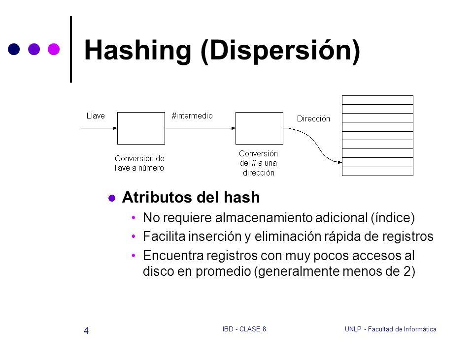UNLP - Facultad de InformáticaIBD - CLASE 8 4 Hashing (Dispersión) Atributos del hash No requiere almacenamiento adicional (índice) Facilita inserción