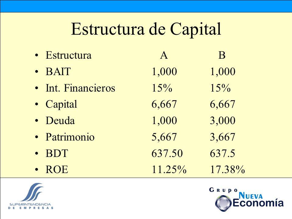 Estructura de Capital Estructura A B BAIT1,0001,000 Int. Financieros15%15% Capital6,6676,667 Deuda1,0003,000 Patrimonio5,6673,667 BDT637.50637.5 ROE11