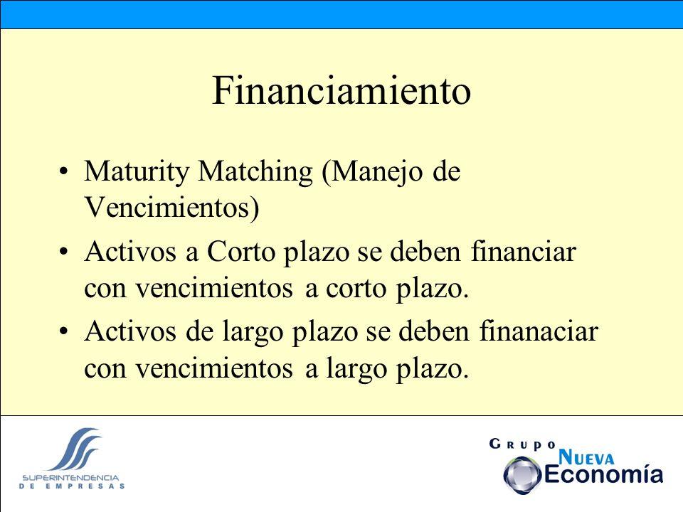 Financiamiento Maturity Matching (Manejo de Vencimientos) Activos a Corto plazo se deben financiar con vencimientos a corto plazo. Activos de largo pl