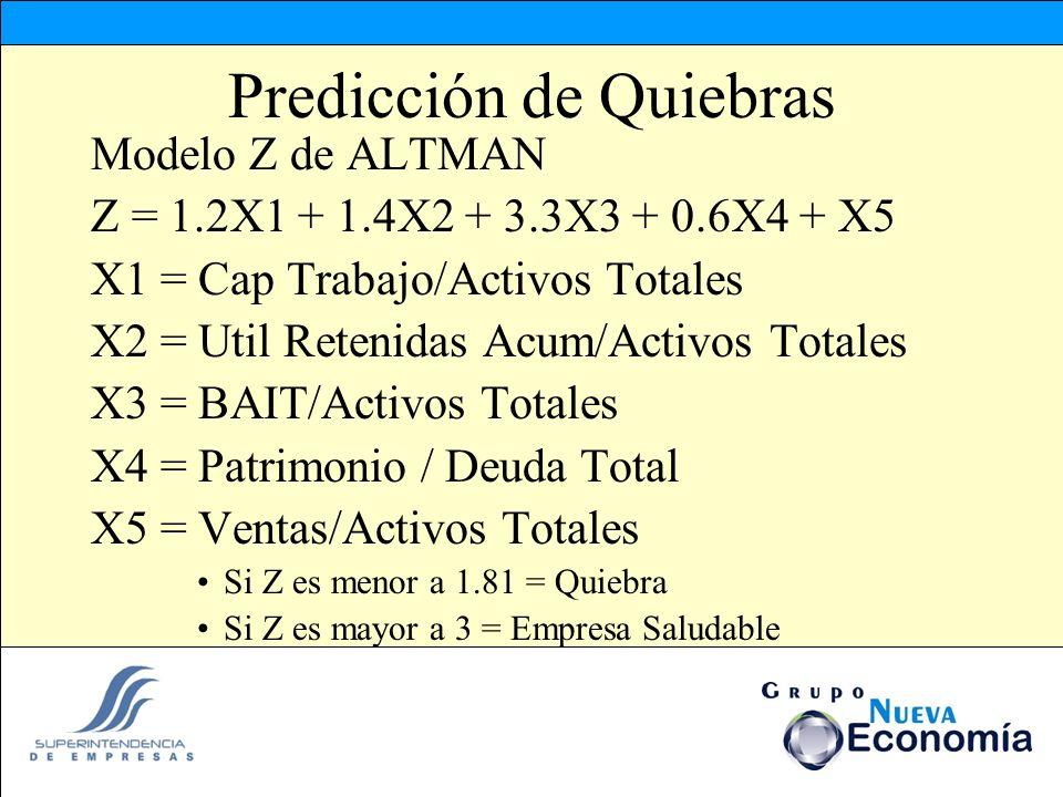 Predicción de Quiebras Modelo Z de ALTMAN Z = 1.2X1 + 1.4X2 + 3.3X3 + 0.6X4 + X5 X1 = Cap Trabajo/Activos Totales X2 = Util Retenidas Acum/Activos Tot
