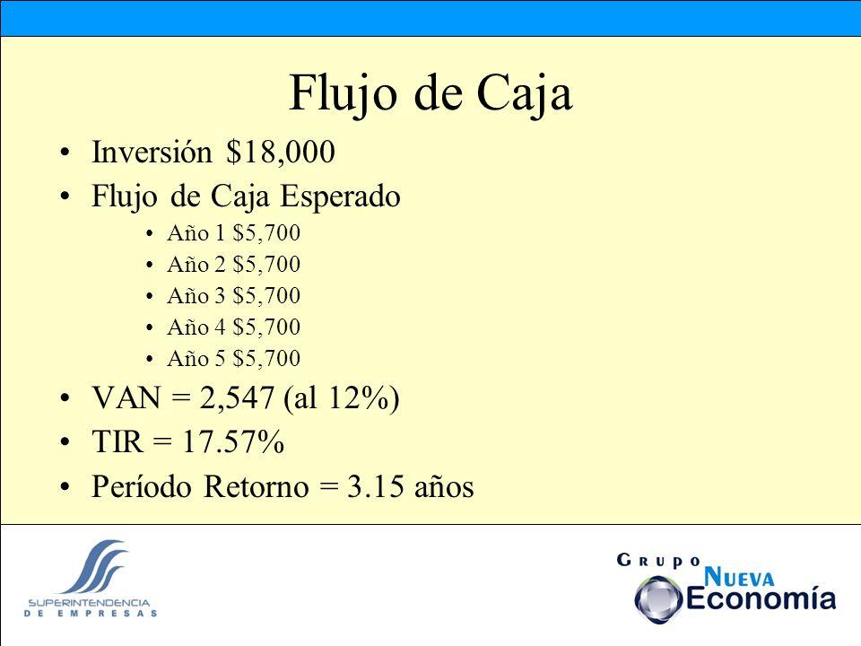 Flujo de Caja Inversión $18,000 Flujo de Caja Esperado Año 1 $5,700 Año 2 $5,700 Año 3 $5,700 Año 4 $5,700 Año 5 $5,700 VAN = 2,547 (al 12%) TIR = 17.