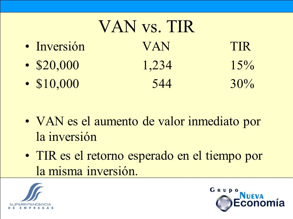 VAN vs. TIR InversiónVANTIR $20,0001,23415% $10,000 54430% VAN es el aumento de valor inmediato por la inversión TIR es el retorno esperado en el tiem