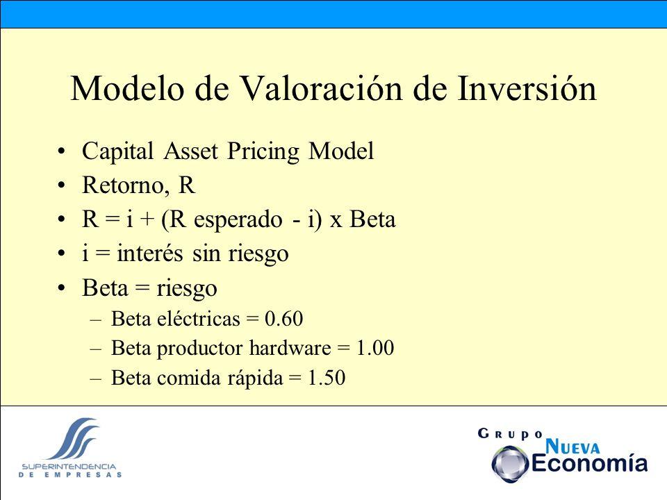 Modelo de Valoración de Inversión Capital Asset Pricing Model Retorno, R R = i + (R esperado - i) x Beta i = interés sin riesgo Beta = riesgo –Beta el