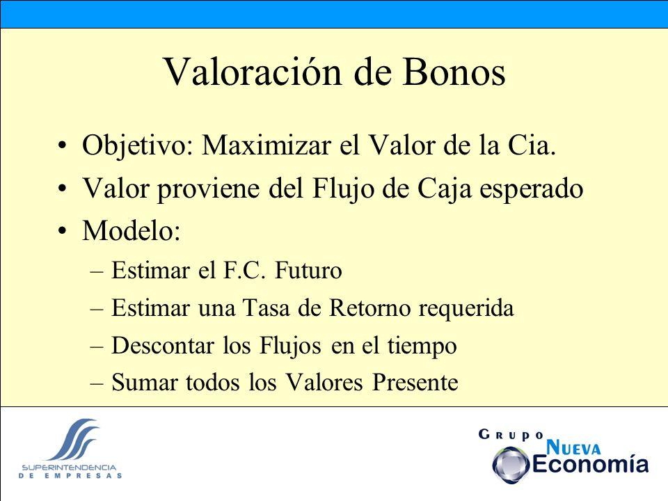 Valoración de Bonos Objetivo: Maximizar el Valor de la Cia. Valor proviene del Flujo de Caja esperado Modelo: –Estimar el F.C. Futuro –Estimar una Tas