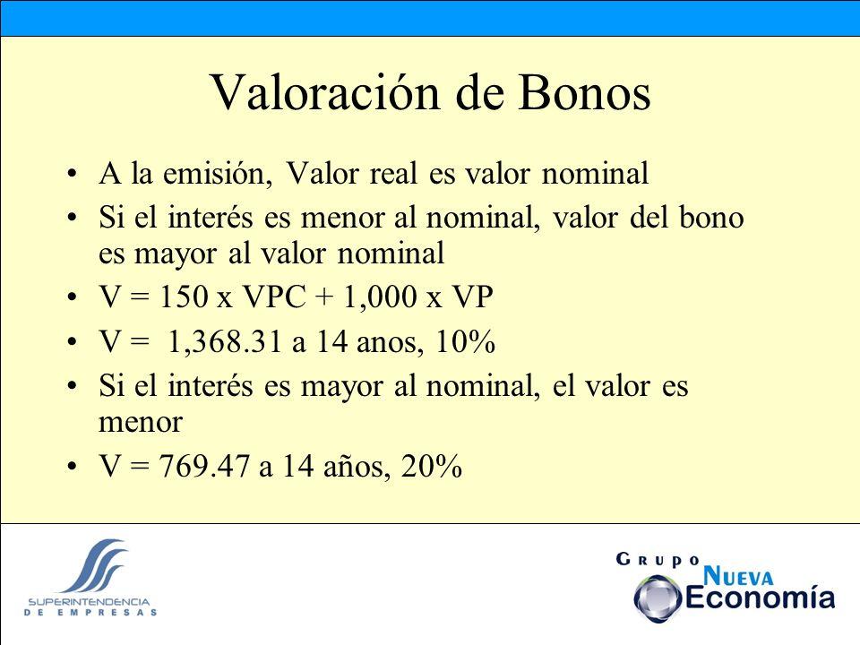 Valoración de Bonos A la emisión, Valor real es valor nominal Si el interés es menor al nominal, valor del bono es mayor al valor nominal V = 150 x VP