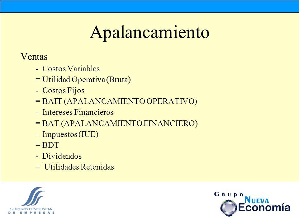 Apalancamiento Ventas - Costos Variables = Utilidad Operativa (Bruta) - Costos Fijos = BAIT (APALANCAMIENTO OPERATIVO) - Intereses Financieros = BAT (