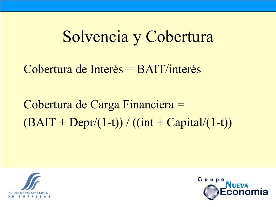 Solvencia y Cobertura Cobertura de Interés = BAIT/interés Cobertura de Carga Financiera = (BAIT + Depr/(1-t)) / ((int + Capital/(1-t))