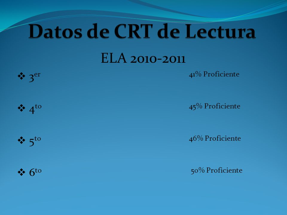 ELA 2010-2011 3 er 41% Proficiente 4 to 45% Proficiente 5 to 46% Proficiente 6 to 50% Proficiente