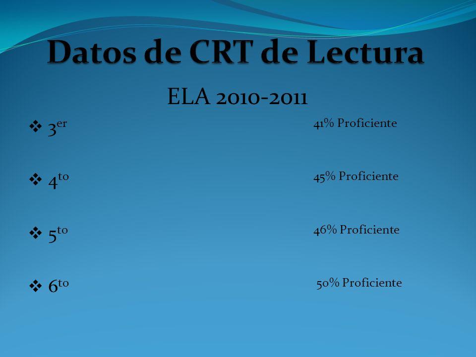 ELA 2010-2011 3 er 41% Proficiente 4 to 45% Proficiente 5 to 46% Proficiente 6 to 50% Proficiente
