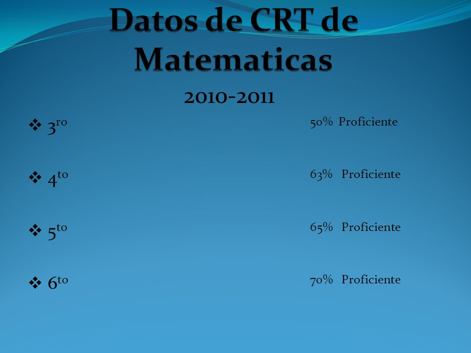 2010-2011 3 ro 50% Proficiente 4 to 63% Proficiente 5 to 65% Proficiente 6 to 70% Proficiente