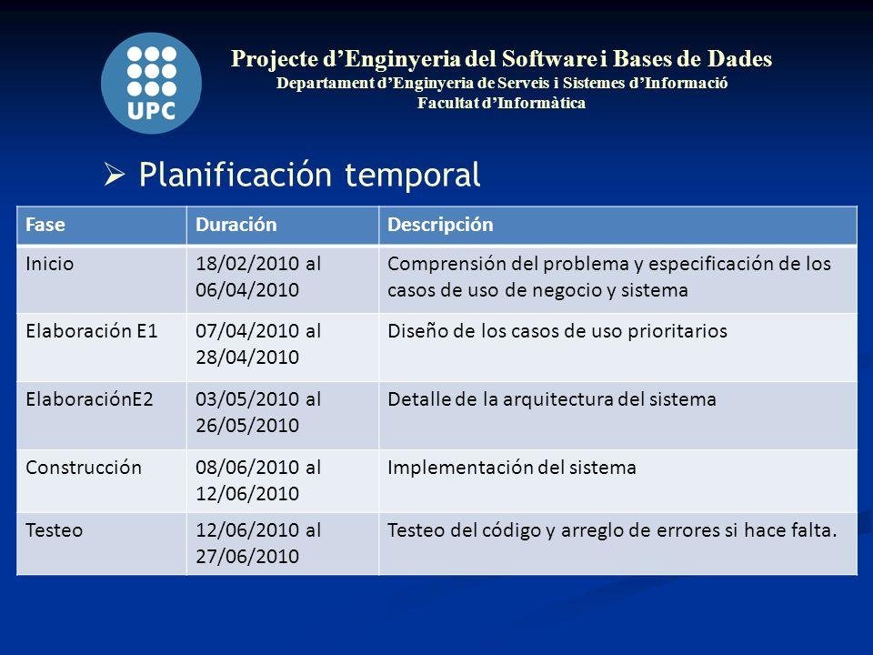 Projecte dEnginyeria del Software i Bases de Dades Departament dEnginyeria de Serveis i Sistemes dInformació Facultat dInformàtica Planificación temporal FaseDuraciónDescripción Inicio 18/02/2010 al 06/04/2010 Comprensión del problema y especificación de los casos de uso de negocio y sistema Elaboración E1 07/04/2010 al 28/04/2010 Diseño de los casos de uso prioritarios ElaboraciónE2 03/05/2010 al 26/05/2010 Detalle de la arquitectura del sistema Construcción 08/06/2010 al 12/06/2010 Implementación del sistema Testeo12/06/2010 al 27/06/2010 Testeo del código y arreglo de errores si hace falta.