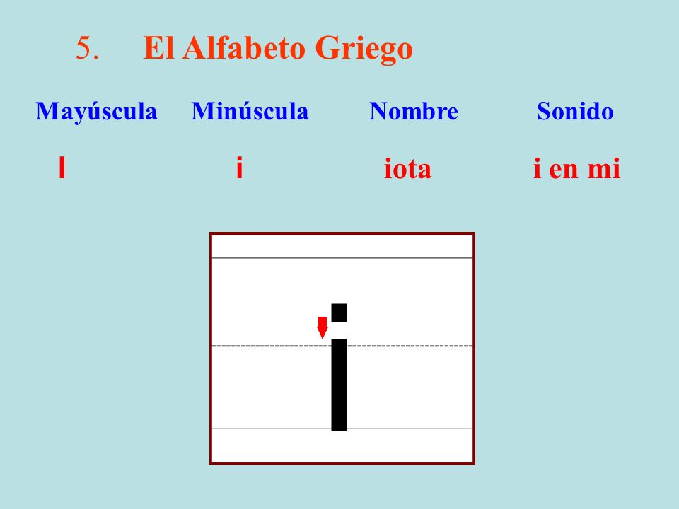 5.El Alfabeto Griego I i iotai en mi Mayúscula Minúscula Nombre Sonido i