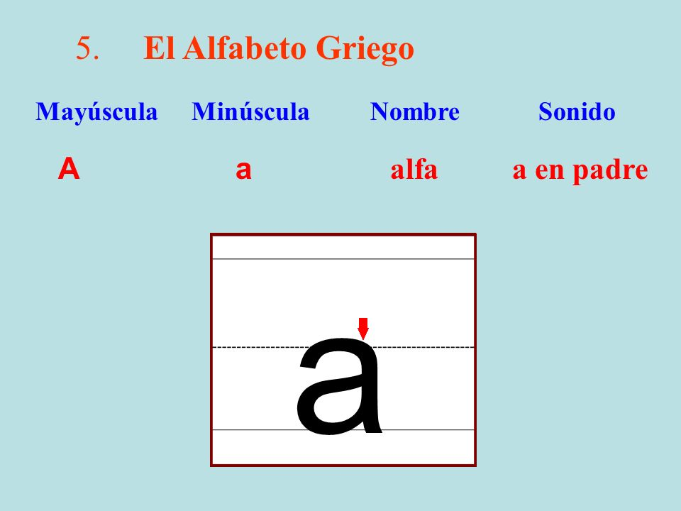5.El Alfabeto Griego A a alfa a en padre Mayúscula Minúscula Nombre Sonido a