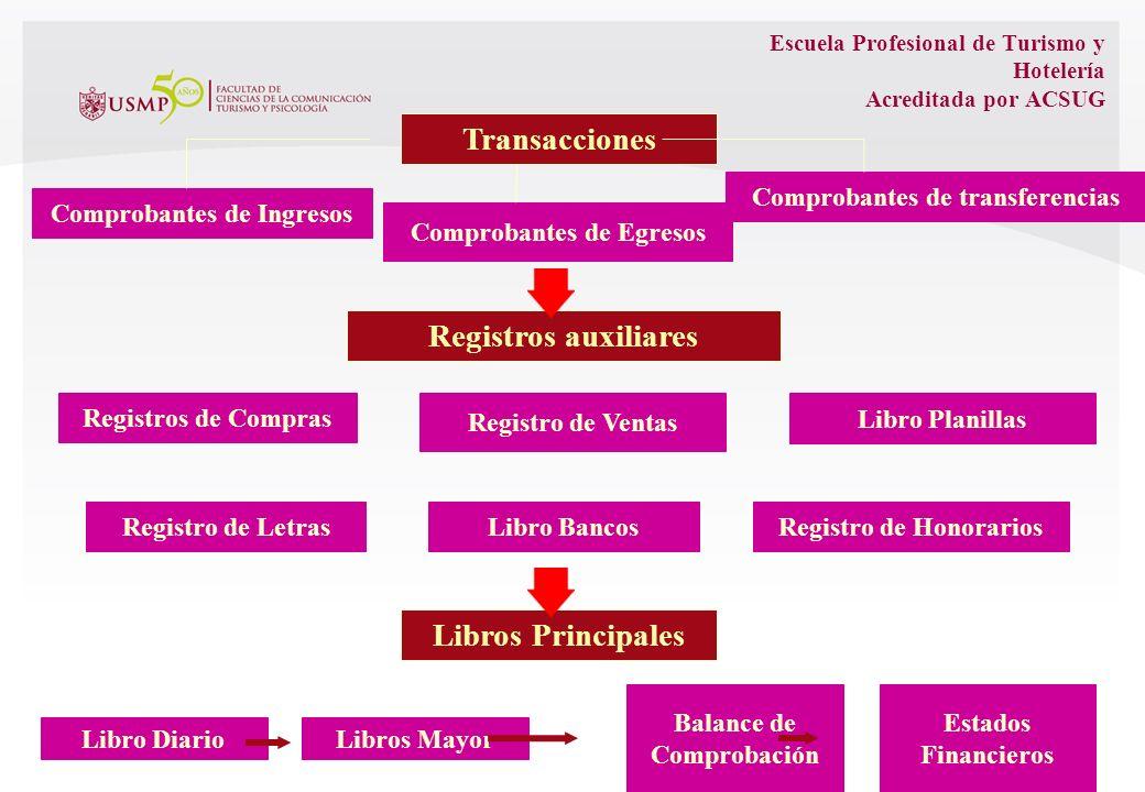 Escuela Profesional de Turismo y Hotelería Acreditada por ACSUG