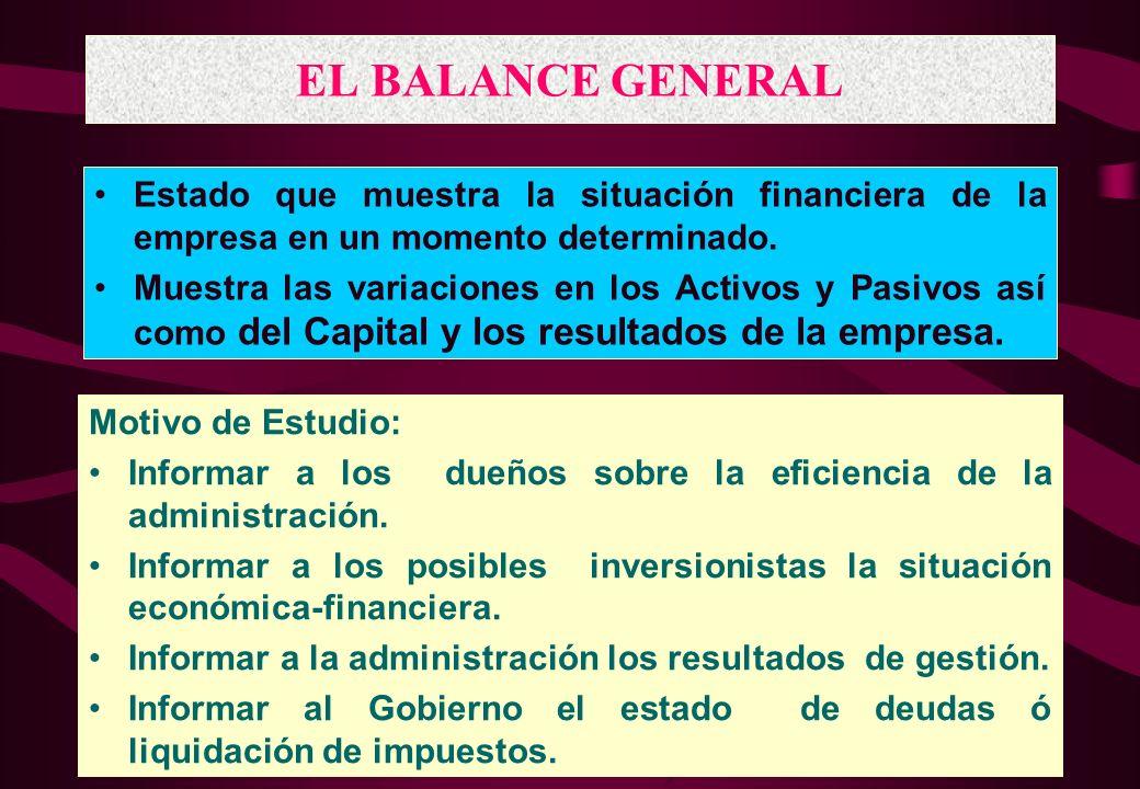 145 Principales Estados Financieros BALANCE GENERAL (Situación financiera) ESTADO DE GANANCIAS Y PERDIDAS (Ventas vs Costos y Gastos) ESTADO DE CAMBIO