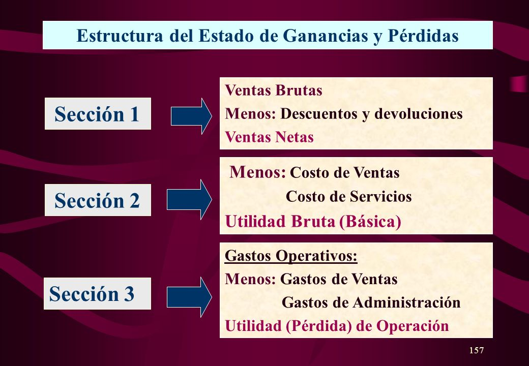 156 Clasificación de Gastos Gastos Financieros: Gastos provenientes del manejo del dinero. - Intereses de préstamos, sobregiros, bonos, etc. - Pérdida