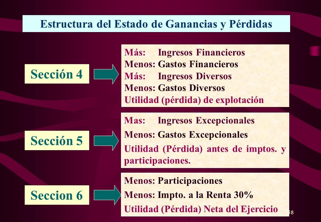 157 Estructura del Estado de Ganancias y Pérdidas Ventas Brutas Menos: Descuentos y devoluciones Ventas Netas Sección 1 Sección 2 Menos: Costo de Vent