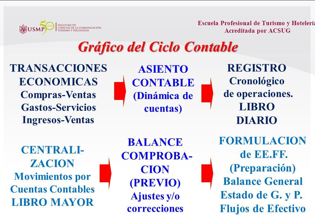 Escuela Profesional de Turismo y Hotelería Acreditada por ACSUG EL CICLO CONTABLE 1.Transacciones financieras. 2.Aplicación del lenguaje contable (Asi