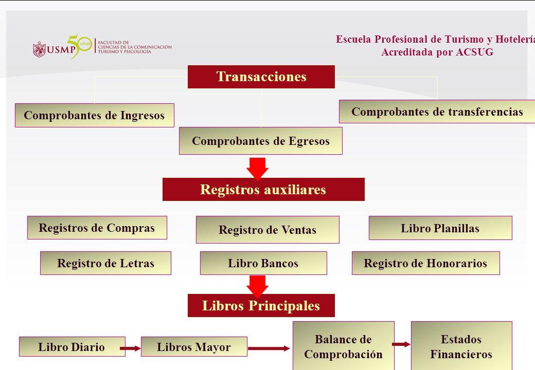 Escuela Profesional de Turismo y Hotelería Acreditada por ACSUG 25 Gráfico del Ciclo Contable TRANSACCIONES ECONOMICAS Compras-Ventas Gastos-Servicios