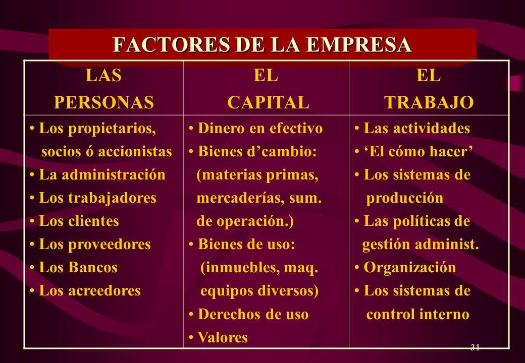 30 EMPRESA Organismo privado ó público, compuesto por una ó mas personas que adoptan formas organizativas determinadas, las que administradas eficient