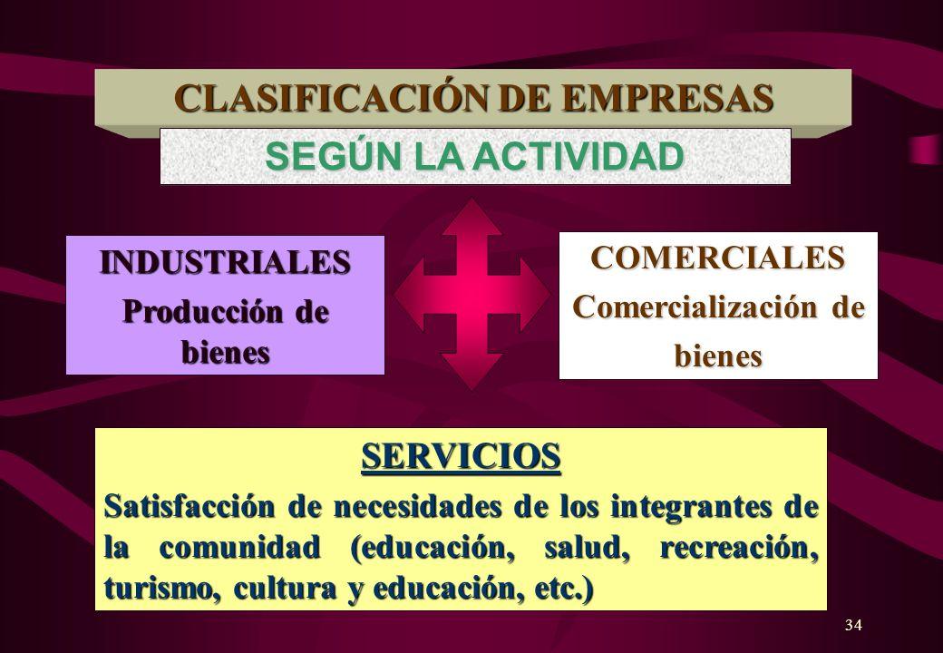 33 CLASIFICACION DE EMPRESAS MICRO Y PEQUEÑA EMPRESA Adm. propietario Capital reducido Ventas pequeñas 1-100 trabajadores MEDIANA EMPRESA Mayor divisi