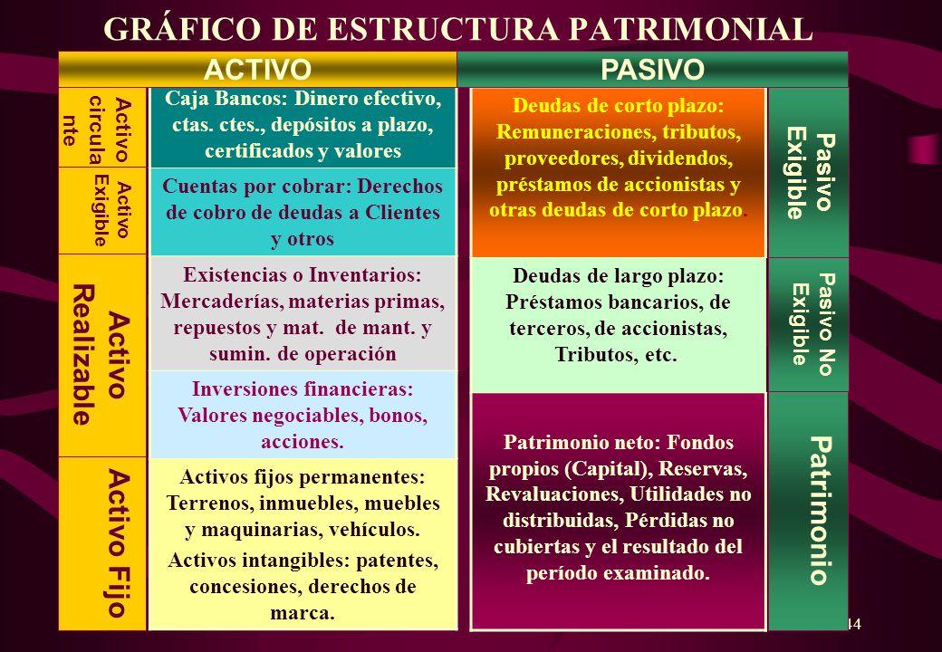 43 Estructura Patrimonial de la Empresa PATRIMONIO: Conjunto de bienes y derechos que le pertenecen, así como el conjunto de obligaciones a las que ha