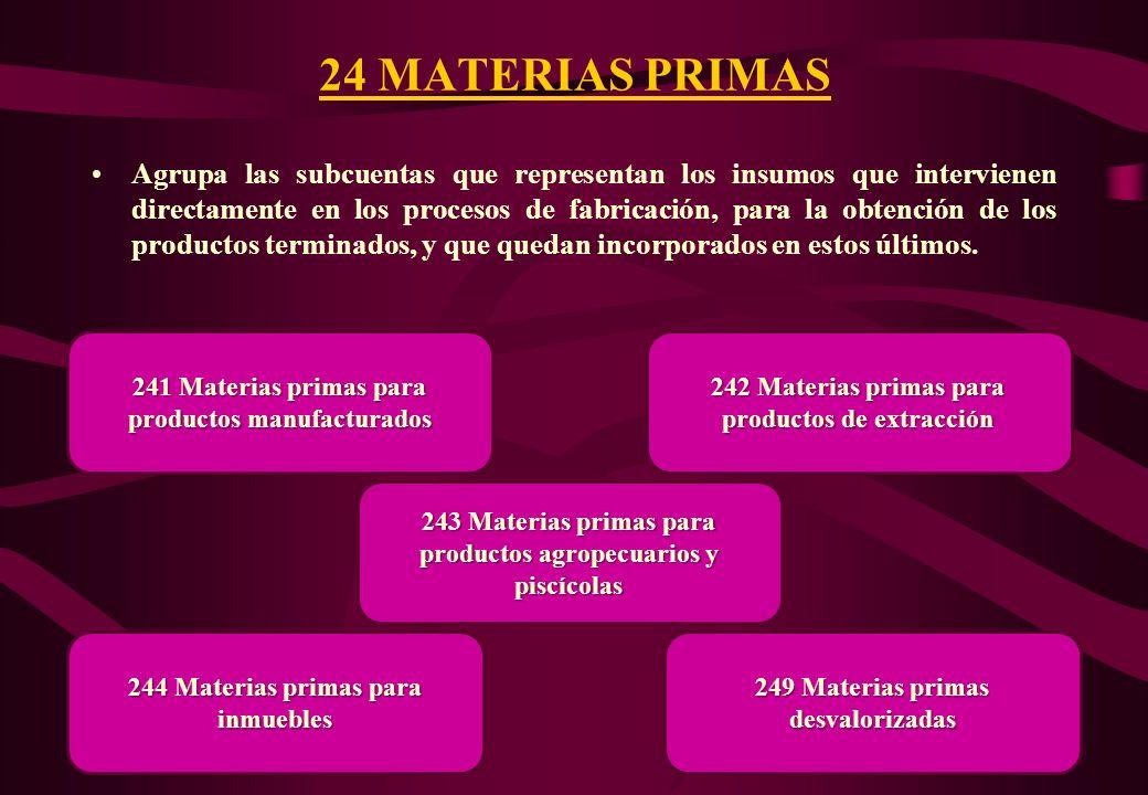 Agrupa las subcuentas que representan aquellos bienes que se encuentran en proceso de producción, a la fecha de los estados financieros. 23 PRODUCTOS