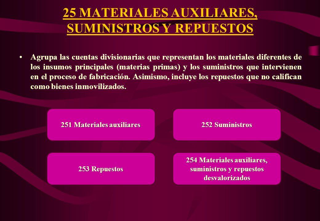 Agrupa las subcuentas que representan los insumos que intervienen directamente en los procesos de fabricación, para la obtención de los productos term