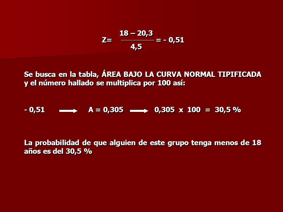 Z= = - 0,51 18 – 20,3 4,5 18 – 20,3 4,5 Se busca en la tabla, ÁREA BAJO LA CURVA NORMAL TIPIFICADA y el número hallado se multiplica por 100 así: - 0,