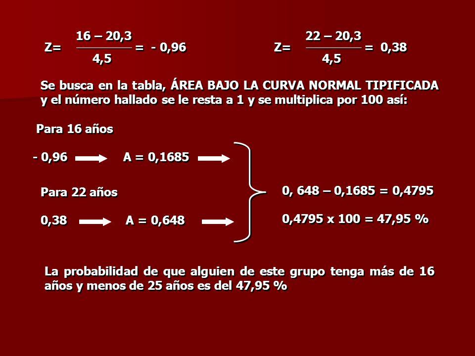 Z= = - 0,96 16 – 20,3 4,5 16 – 20,3 4,5 Se busca en la tabla, ÁREA BAJO LA CURVA NORMAL TIPIFICADA y el número hallado se le resta a 1 y se multiplica