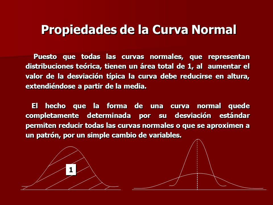 Puesto que todas las curvas normales, que representan distribuciones teórica, tienen un área total de 1, al aumentar el valor de la desviación típica