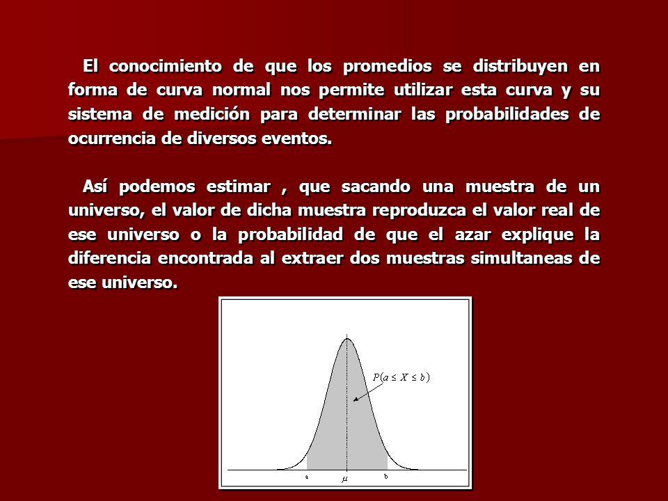 El conocimiento de que los promedios se distribuyen en forma de curva normal nos permite utilizar esta curva y su sistema de medición para determinar