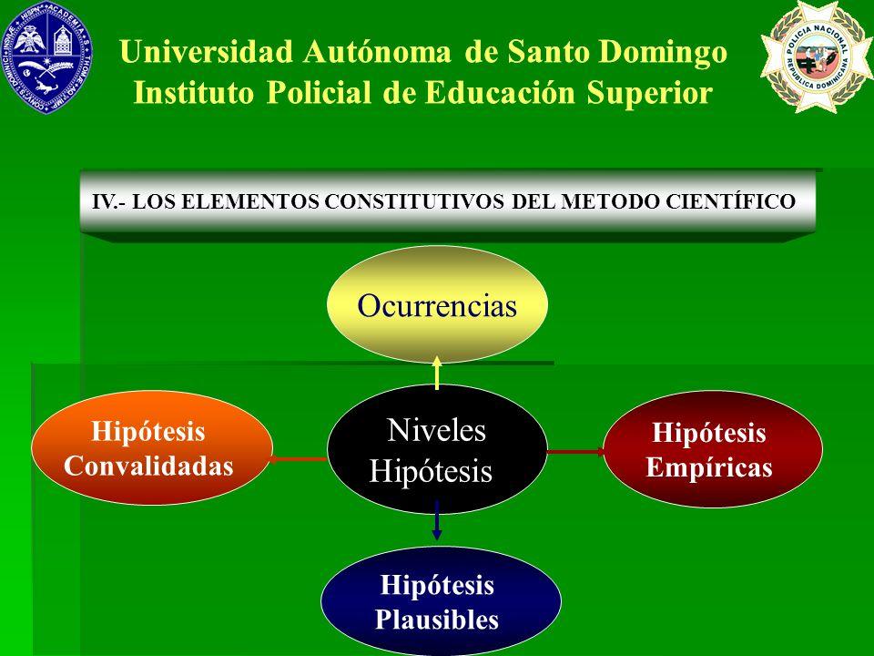 Hipótesis Plausibles Hipótesis Convalidadas Hipótesis Empíricas Ocurrencias Universidad Autónoma de Santo Domingo Instituto Policial de Educación Supe