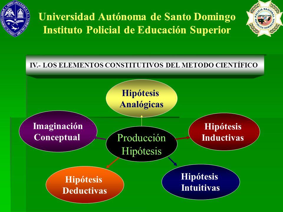 Hipótesis Intuitivas Hipótesis Deductivas Hipótesis Inductivas Hipótesis Analógicas Universidad Autónoma de Santo Domingo Instituto Policial de Educac
